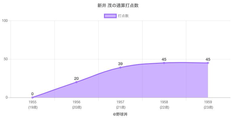#新井 茂の通算打点数