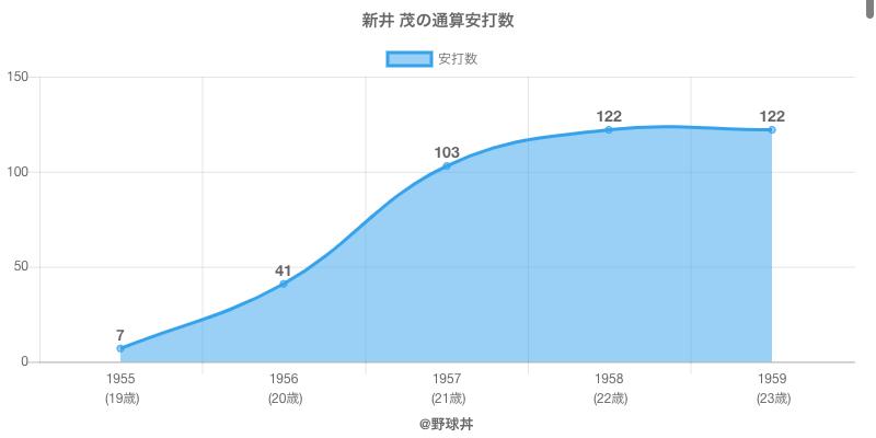 #新井 茂の通算安打数