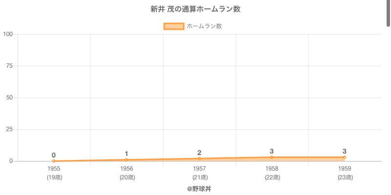 #新井 茂の通算ホームラン数