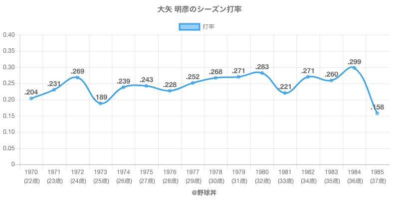 大矢 明彦のシーズン打率