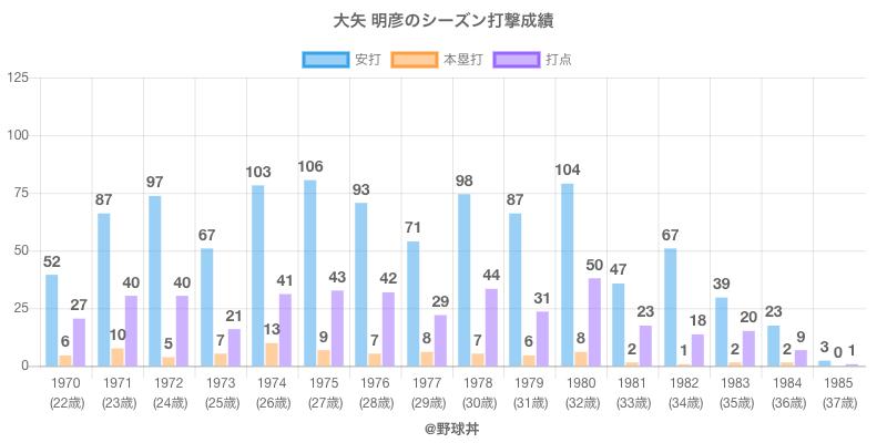#大矢 明彦のシーズン打撃成績