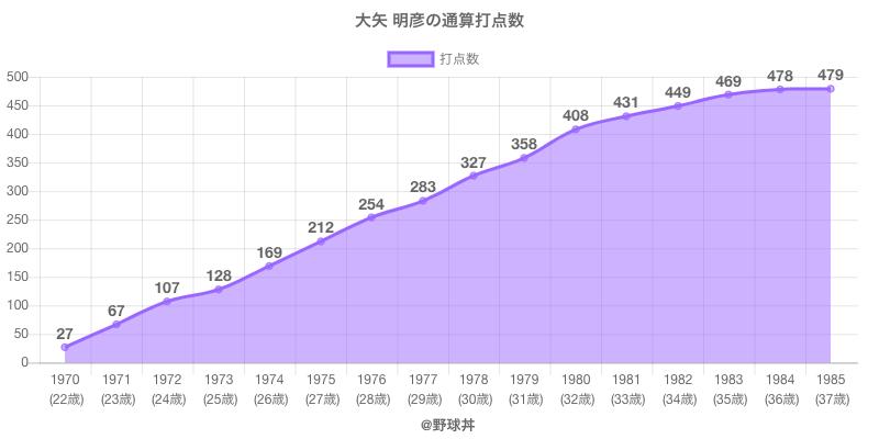 #大矢 明彦の通算打点数