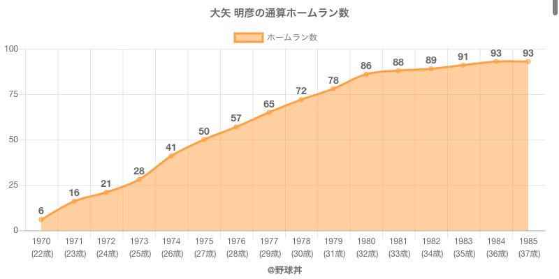 #大矢 明彦の通算ホームラン数