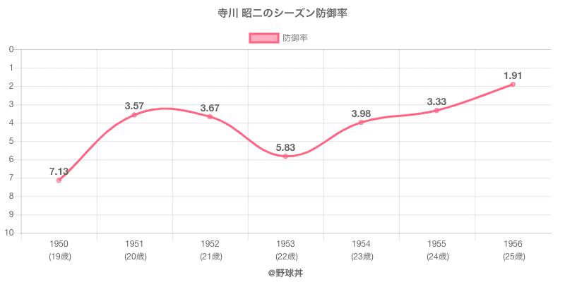寺川 昭二のシーズン防御率
