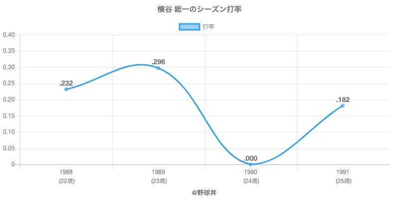 横谷 総一のシーズン打率