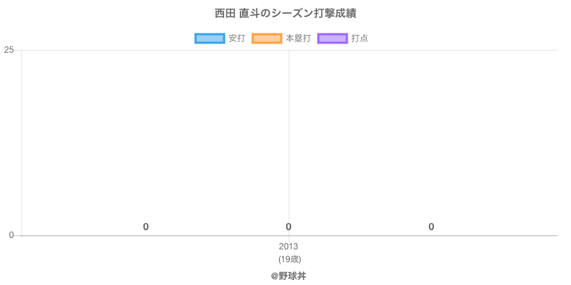 #西田 直斗のシーズン打撃成績