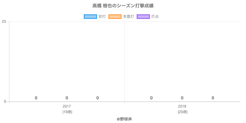 #高橋 樹也のシーズン打撃成績