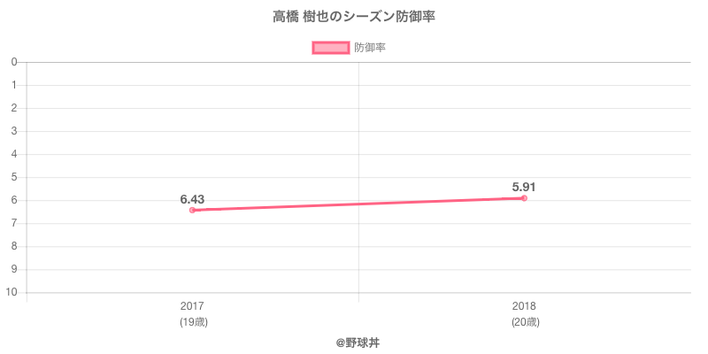 高橋 樹也のシーズン防御率