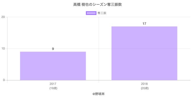 #高橋 樹也のシーズン奪三振数