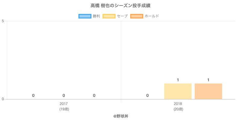 #高橋 樹也のシーズン投手成績