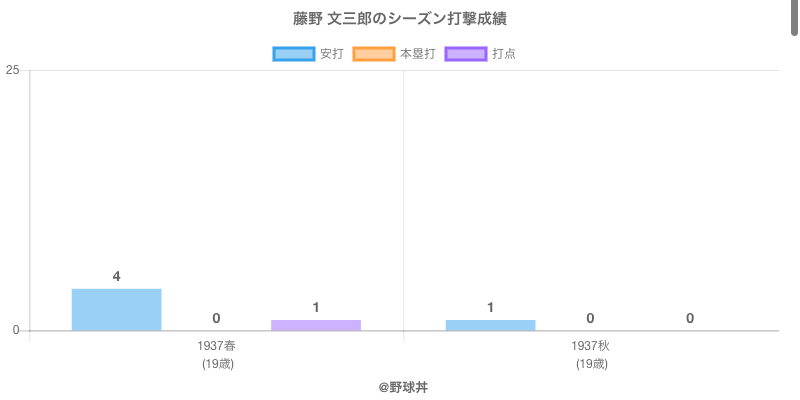 #藤野 文三郎のシーズン打撃成績