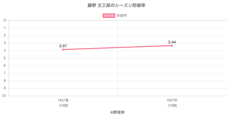 藤野 文三郎のシーズン防御率