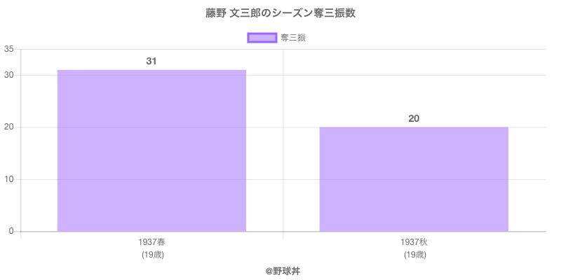 #藤野 文三郎のシーズン奪三振数