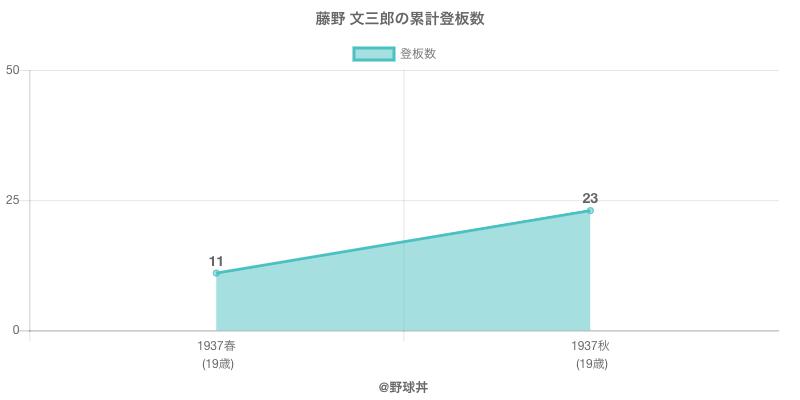 #藤野 文三郎の累計登板数