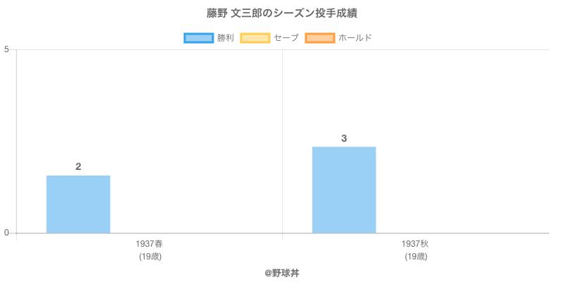 #藤野 文三郎のシーズン投手成績