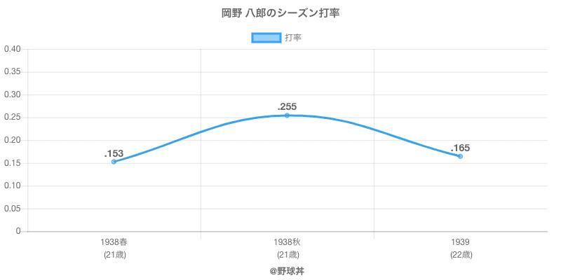 岡野 八郎のシーズン打率
