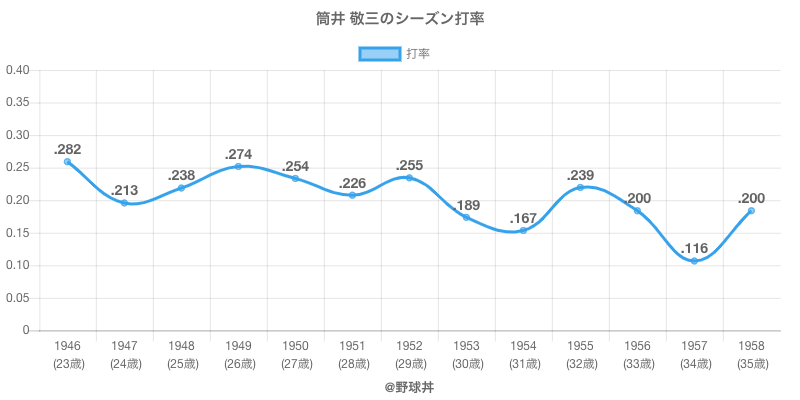 筒井 敬三のシーズン打率