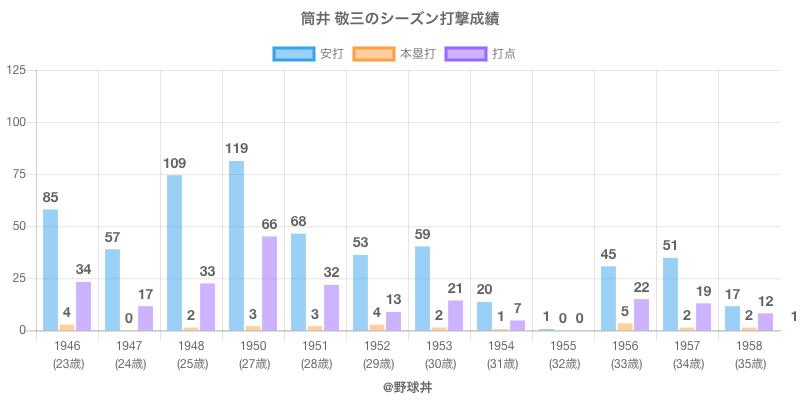 #筒井 敬三のシーズン打撃成績