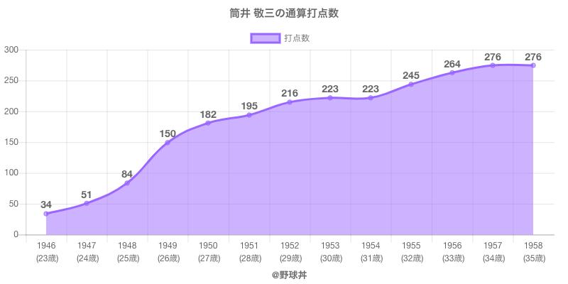 #筒井 敬三の通算打点数