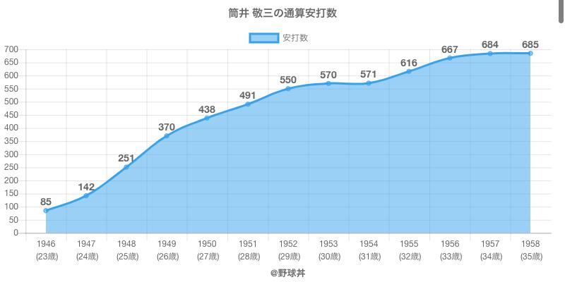 #筒井 敬三の通算安打数