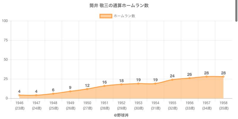 #筒井 敬三の通算ホームラン数