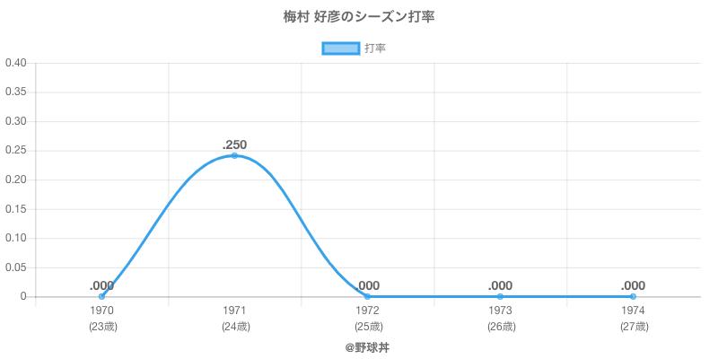 梅村 好彦のシーズン打率