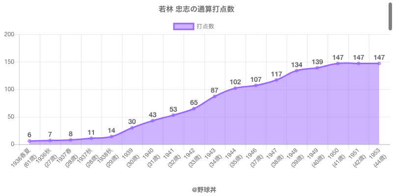 #若林 忠志の通算打点数