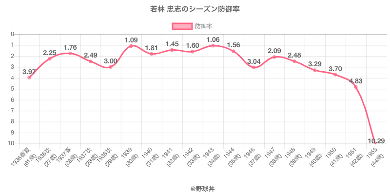 若林 忠志のシーズン防御率