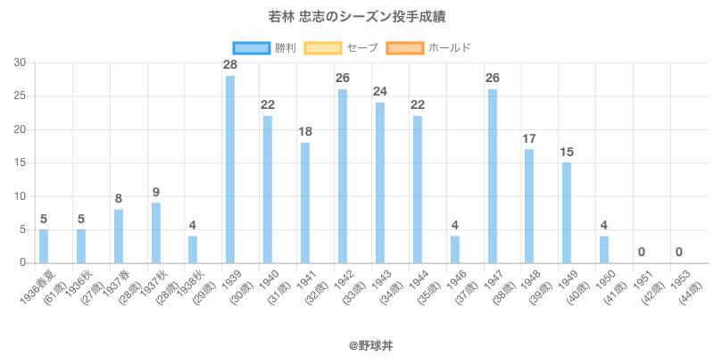 #若林 忠志のシーズン投手成績