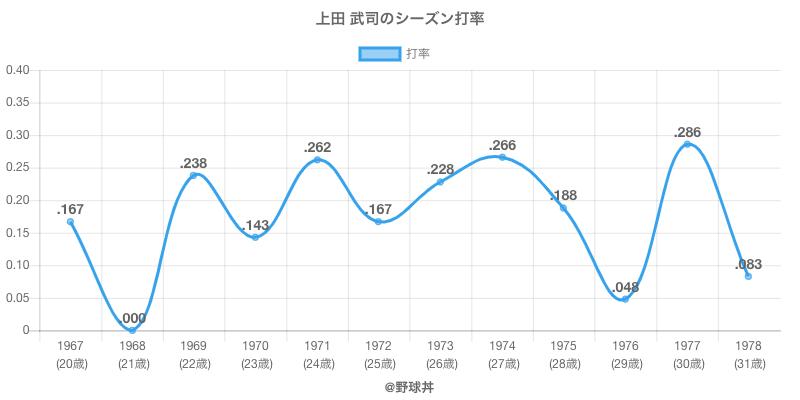 上田 武司のシーズン打率