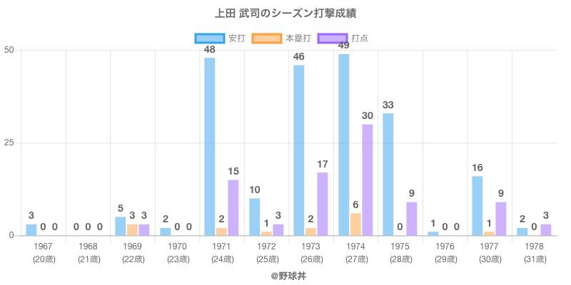#上田 武司のシーズン打撃成績