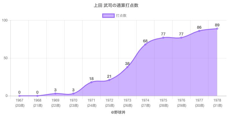 #上田 武司の通算打点数