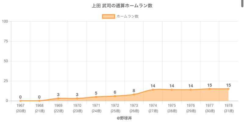 #上田 武司の通算ホームラン数