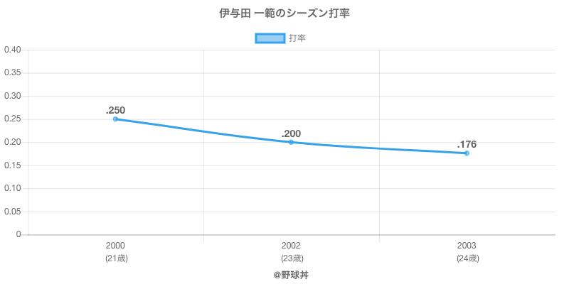 伊与田 一範のシーズン打率
