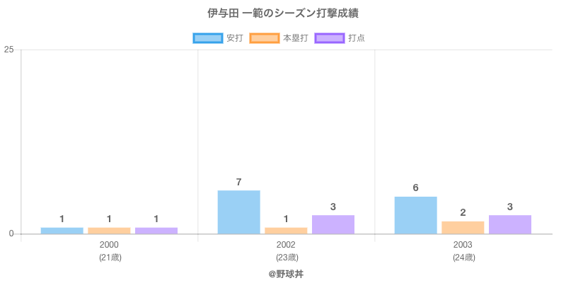 #伊与田 一範のシーズン打撃成績