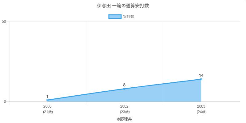 #伊与田 一範の通算安打数