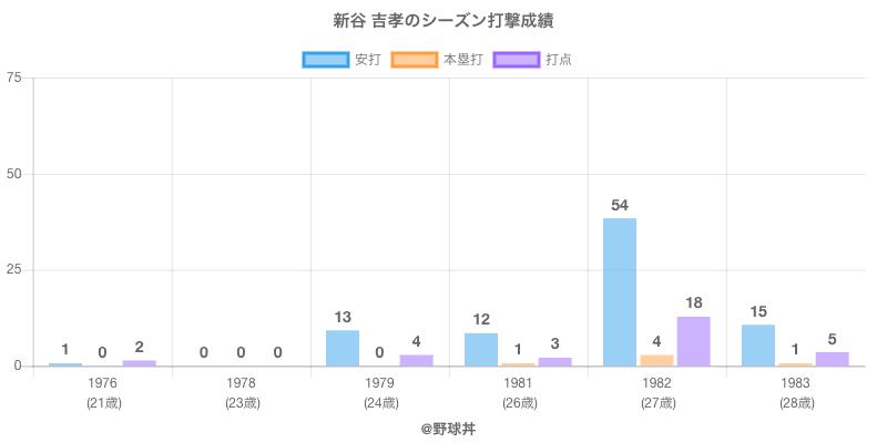 #新谷 吉孝のシーズン打撃成績