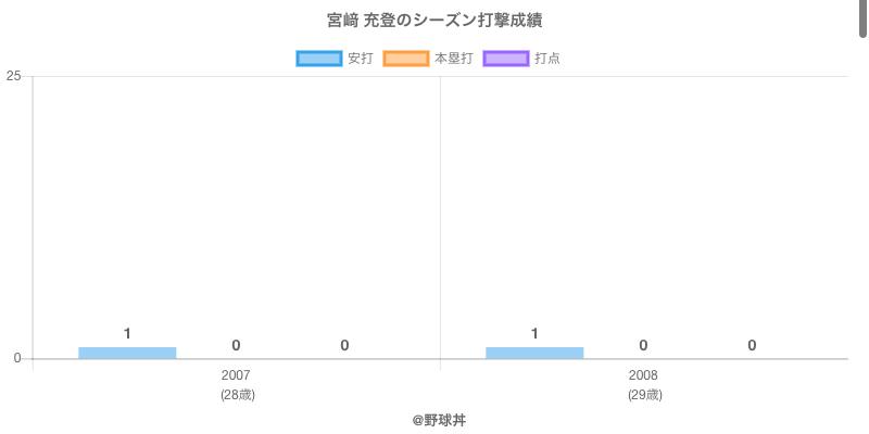 #宮﨑 充登のシーズン打撃成績