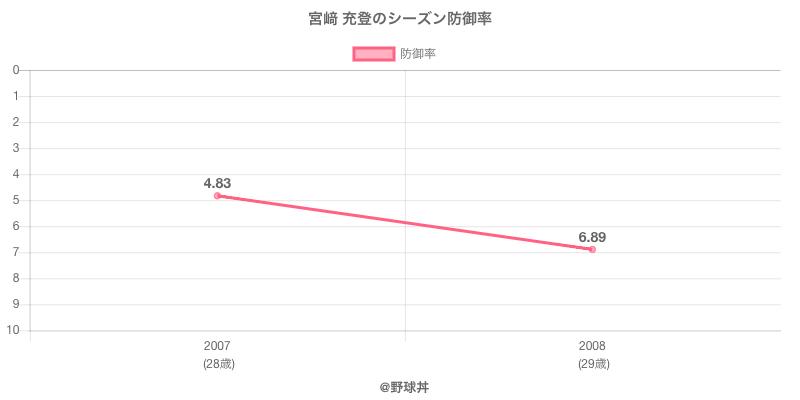 宮﨑 充登のシーズン防御率