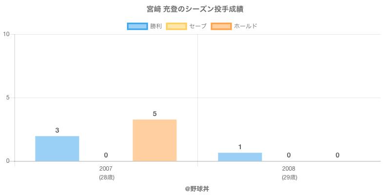 #宮﨑 充登のシーズン投手成績