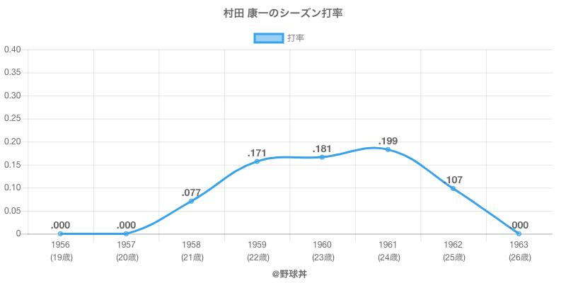 村田 康一のシーズン打率