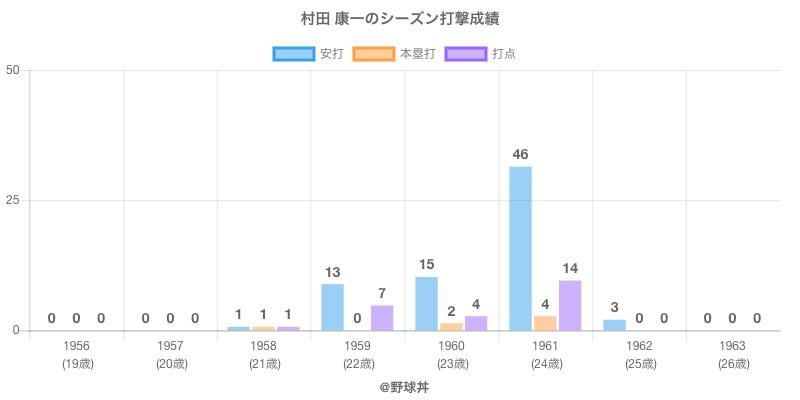 #村田 康一のシーズン打撃成績