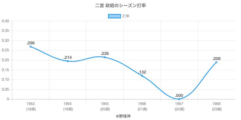 二宮 政昭のシーズン打率