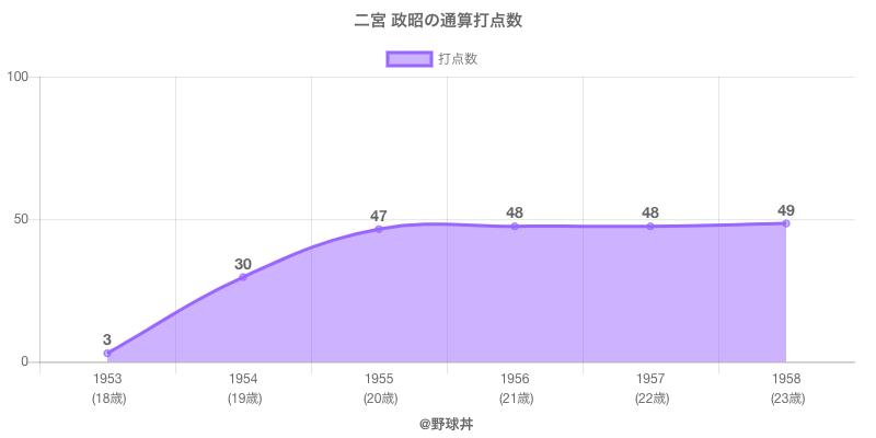 #二宮 政昭の通算打点数