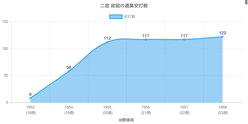 #二宮 政昭の通算安打数