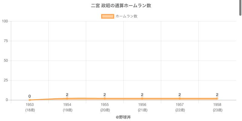 #二宮 政昭の通算ホームラン数