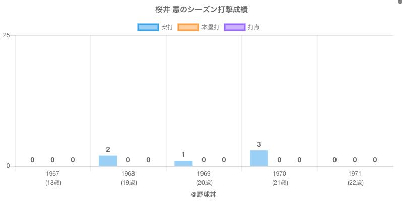 #桜井 憲のシーズン打撃成績