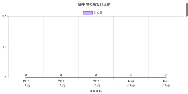 #桜井 憲の通算打点数