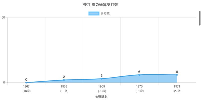 #桜井 憲の通算安打数