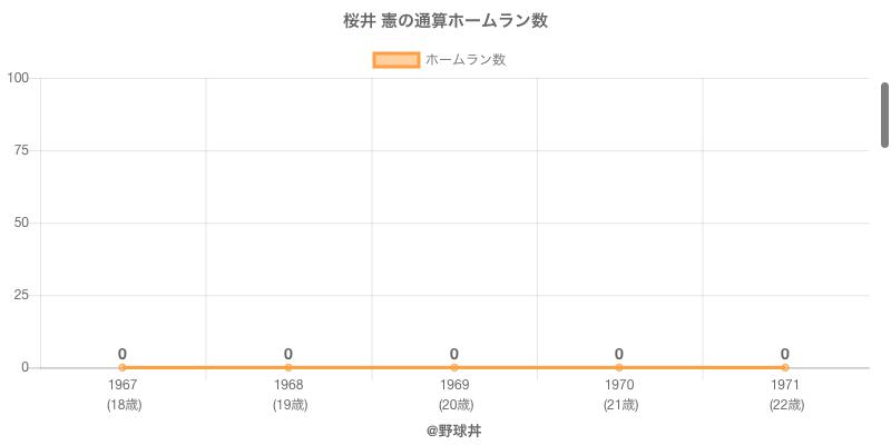 #桜井 憲の通算ホームラン数